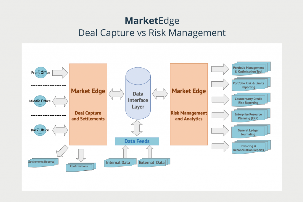 Market Edge – Deal Capture and Settlements